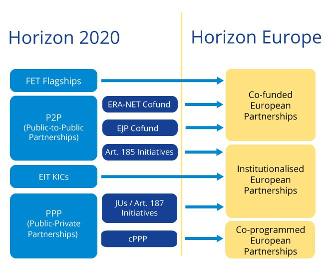 Infographic comparing European Partnerships under Horizon 2020 and Horizon Europe